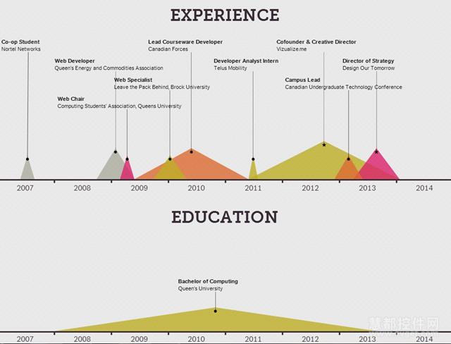 12款最流行的信息图表制作工具-Vizualize.Me