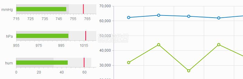 KendoUI Charts 图表