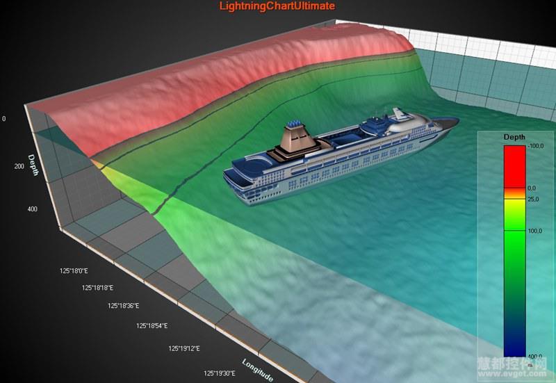 LightningChart Ultimate SDK 6.0图表效果图