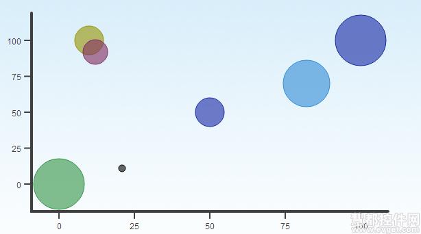 JavaScript图形图表库,moochart