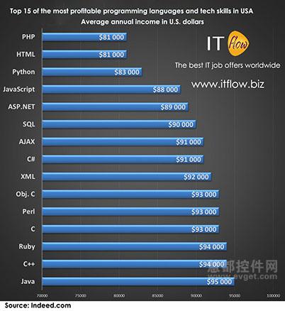在美国最赚钱的15门编程语言和技术-控件新闻