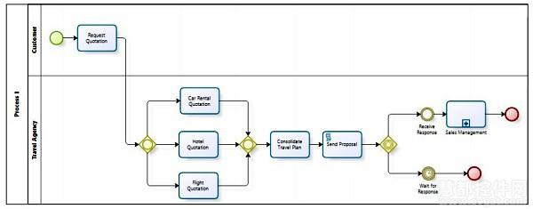 实用的视图模型制作工具-BizagProcessModeler
