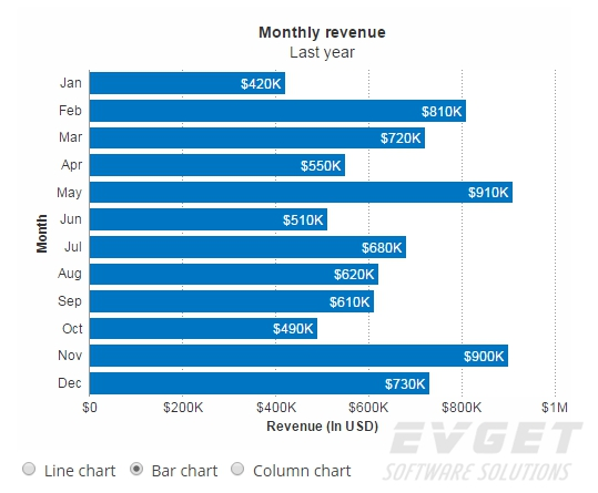 chart type bar