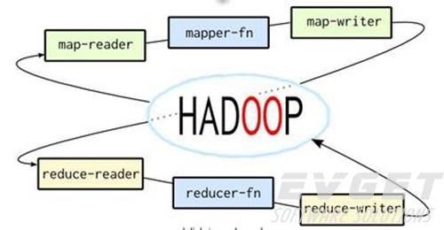 Hadoop学习