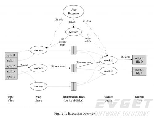 mapreduce学习