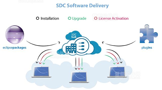 高效项目管理软件——Secure Delivery Center (SDC)功能概述