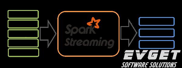spark学习