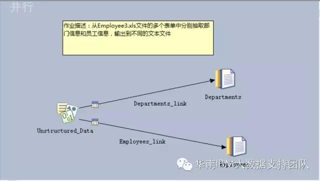 DataStage