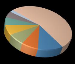 DevExpress WinForms Chart Control