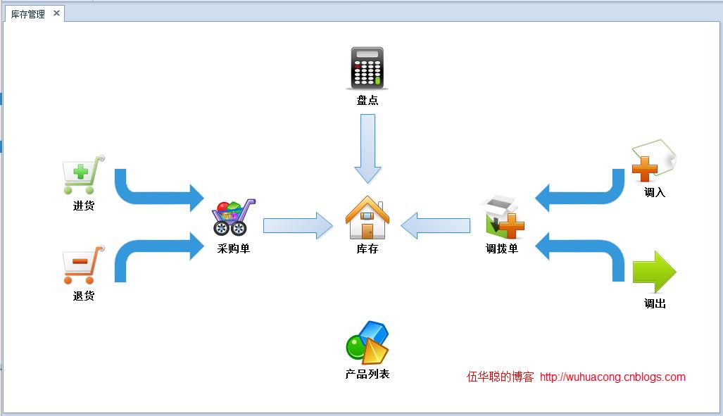 DevExpress Winforms界面开发案例