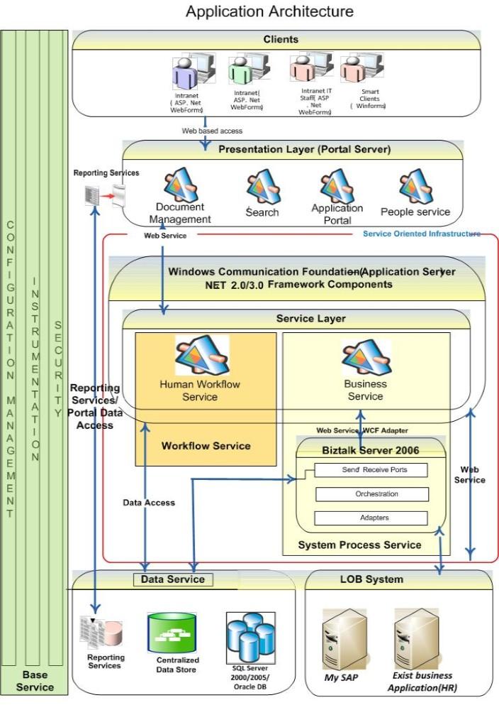 架构设计图