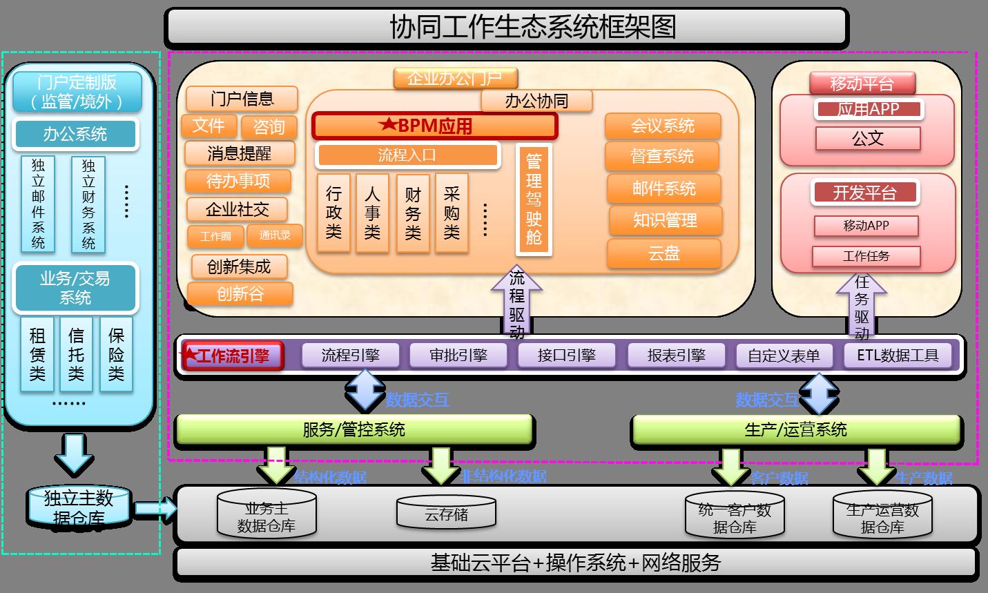 以业务模块驱动的K2 BPM航空业协同办公平台