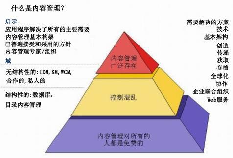 什么是企业内容管理ECM