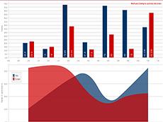 MindFusion JavaScript Chart