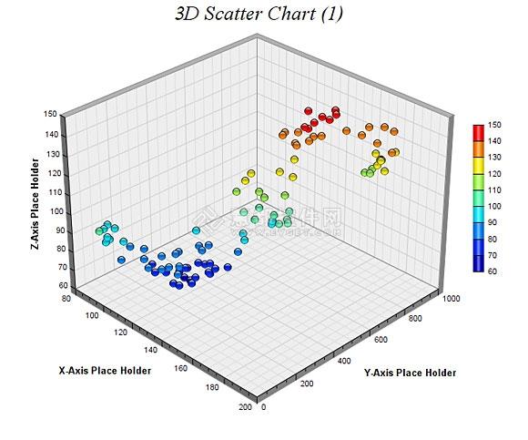 (二)如何用chartdirector绘制3d散点图 Flashlala 博客园