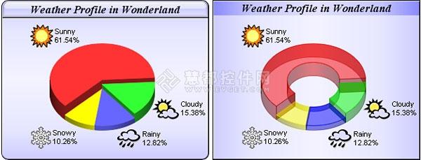 ChartDirector,Web图表,Pie Chart,饼图