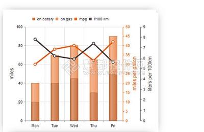 Kendo UI DataViz,图表,数据可视化