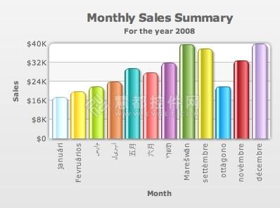 BOM,柱状图,月度销售表
