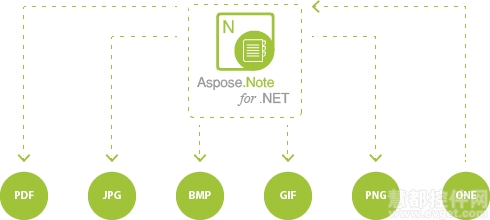 Aspose.Note for .NET