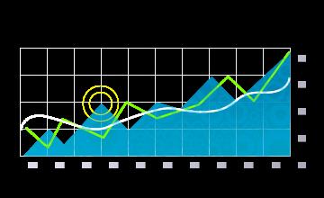 Chart FX 8新增金融扩展