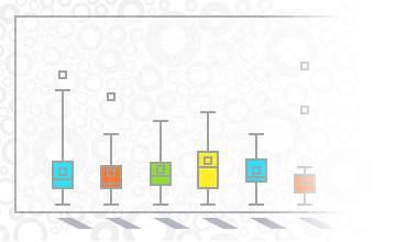 Chart FX 8新增统计扩展