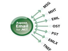 Aspose.Email是用于开发 email 功能的应用程序的控件,支持 Outlook PST, EML, MSG和MHT 格式,允许开发者直接与 SMTP、POP、FTP以及 MS Exchange 服务器进行工作。