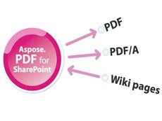 Aspose.Pdf for SharePoint是一个能将Wiki页面、列表、个人列表项导为Pdf文件格式的组件。