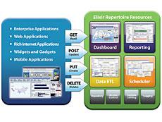 提供强大与容易使用的功能,能够达到企业报表制作的需求及无与伦比的成效