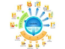 UniDAC
