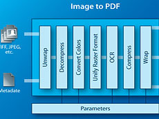3-Heights Image to PDF Converter用于将图像文件转换为标准格式,例如电子档案或电子数据交换。在转换过程中,还可以将来自外部源的元数据进行集成。