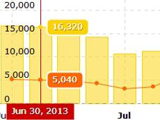 【更新】数据可视化图表开发工具JavaScript Charts v3.21.0发布 | 附下载