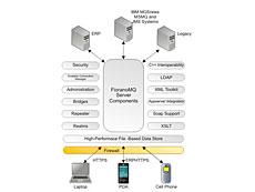 世界上第一个基于网格、点对点的JMS消息平台
