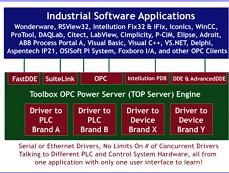 Software Toolbox's OPC和原生HMI设备的连接软件,采用业界领先的Kepware技术。