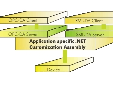 .Net OPC Solutions