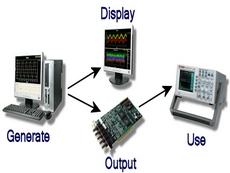 Signal lab