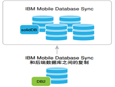 DB2 with BLU Acceleration