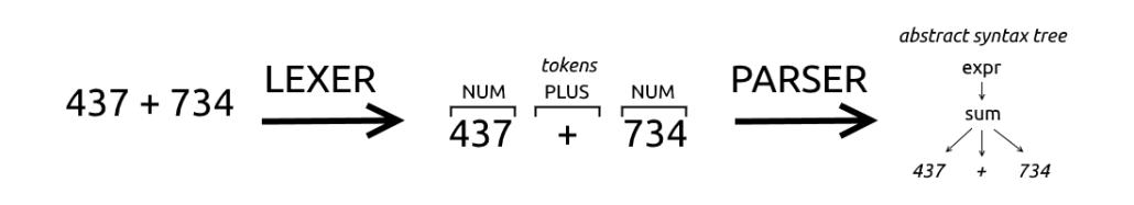 输入流在Tokens中被转换,然后在解析器中被转换成AST