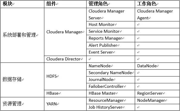 cloudera组件角色信息1