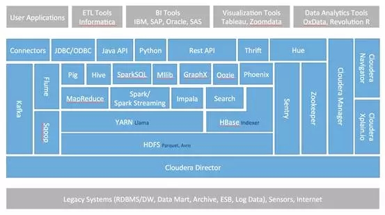 cloudera平台软件体系结构