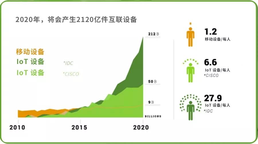 Qlik 2020互联设备数量
