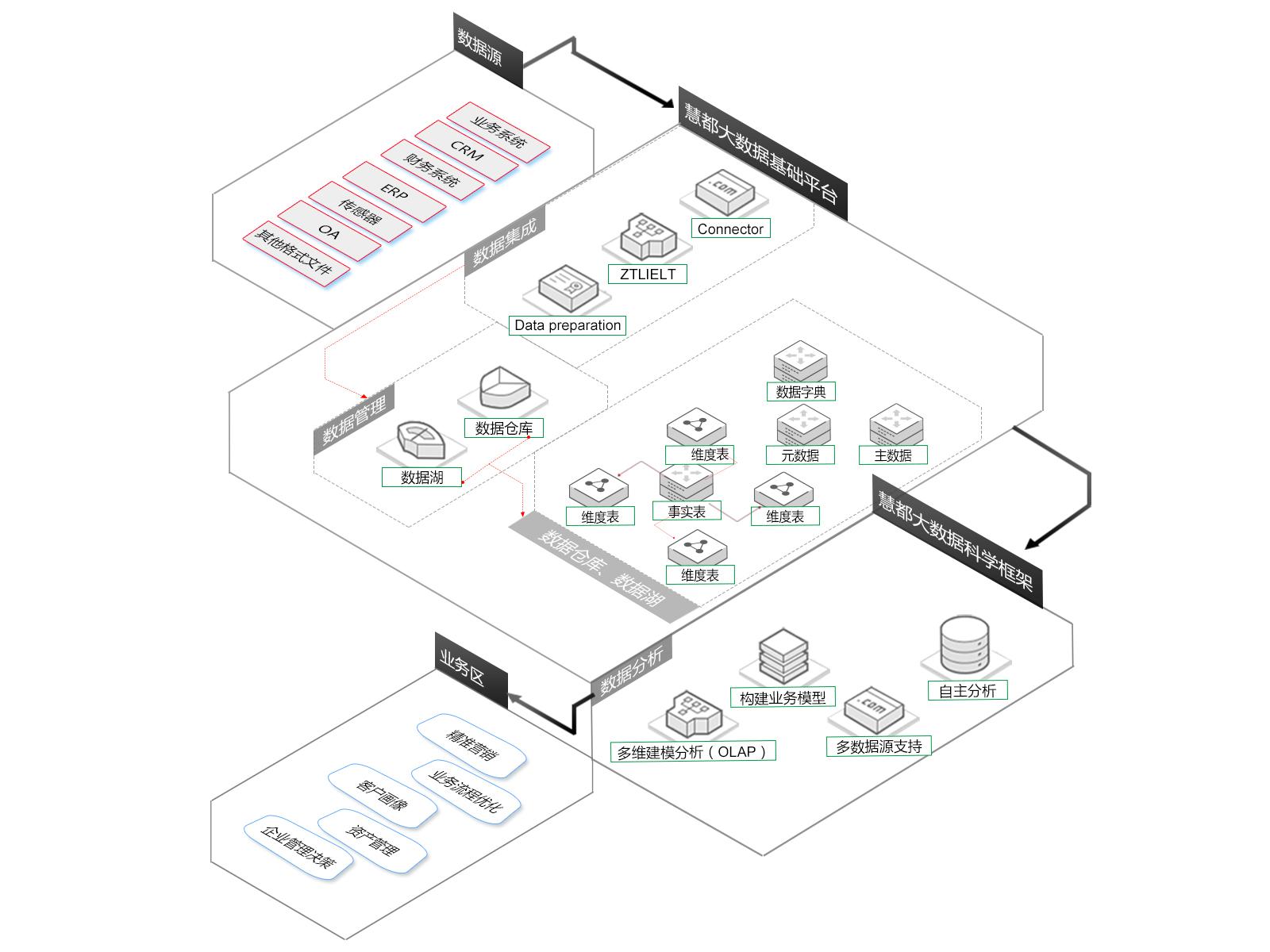 大数据业务价值实现流程