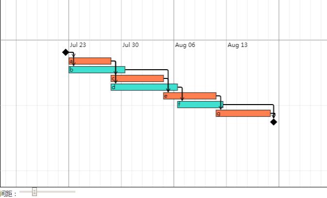 轻量级流程图控件GoJS示例连载(六):甘特图-控件新闻-慧都网