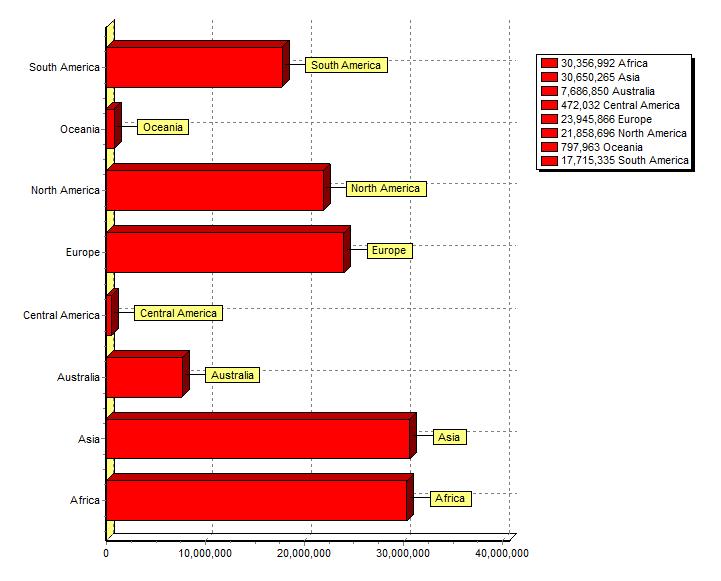 如何在FastReport VCL中创建交互式图表