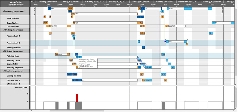 Resource Gantt chart with multiple tasks in one row