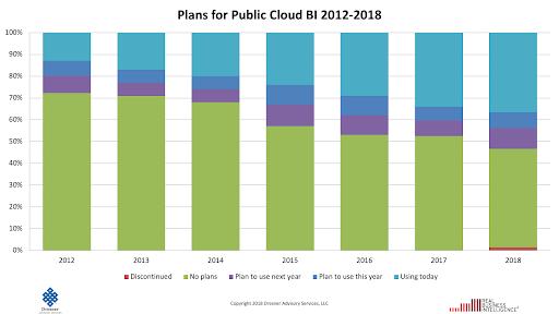 2012-2018年公共云BI计划