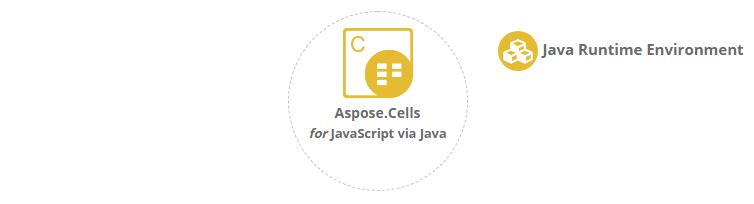 Aspose.Cells for JavaScript via Java平台独立