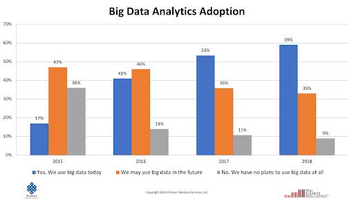 大数据采用率条形图