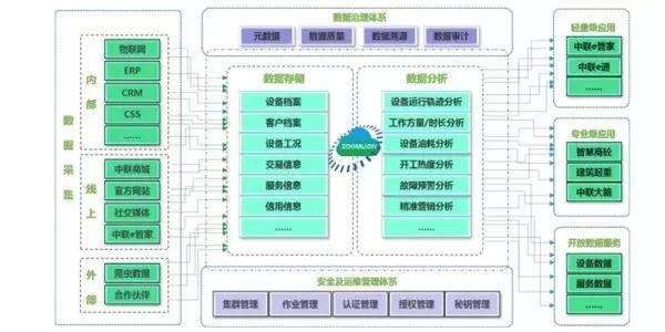 中联重科工业大数据平台架构图