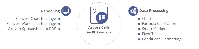 Aspose.Cells for PHP via Java功能概述