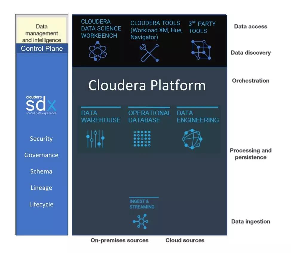 cloudera大数据结构